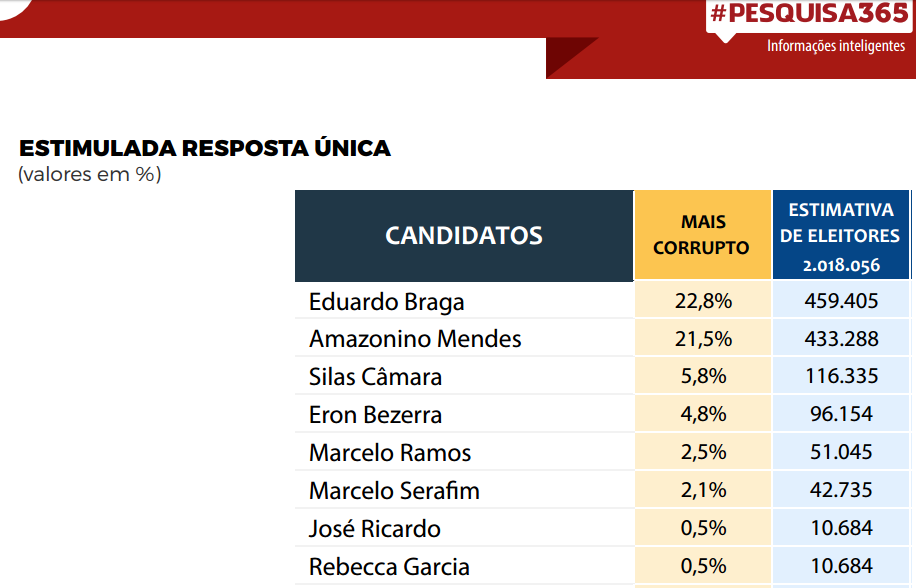 Braga é o mais corrupto dos candidatos, diz pesquisa de Durango