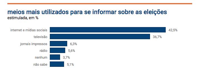 Paraná Pesquisas - Internet é a principal fonte de info do eleitor