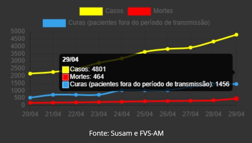 Avanço do coronavírus no Amazonas contamina 1.607 em cinco dias