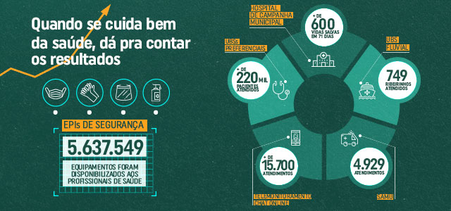 Prefeitura realizou mais de 220 mil atendimentos durante a pandemia