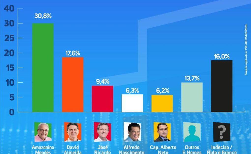Amazonino cai e Nicolau é o candidato que mais cresce, diz pesquisa do Durango